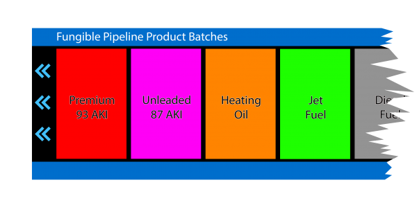 Fungible Pipeline Batches